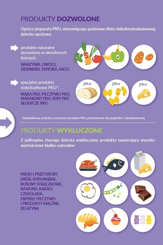Fenyloketonuria - Dieta - Produkty dozwolone i zakazane